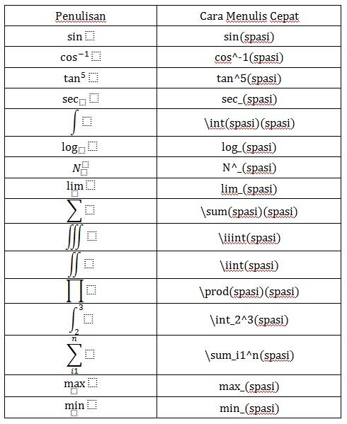 tips menulis matematika di microsoft word office 2007